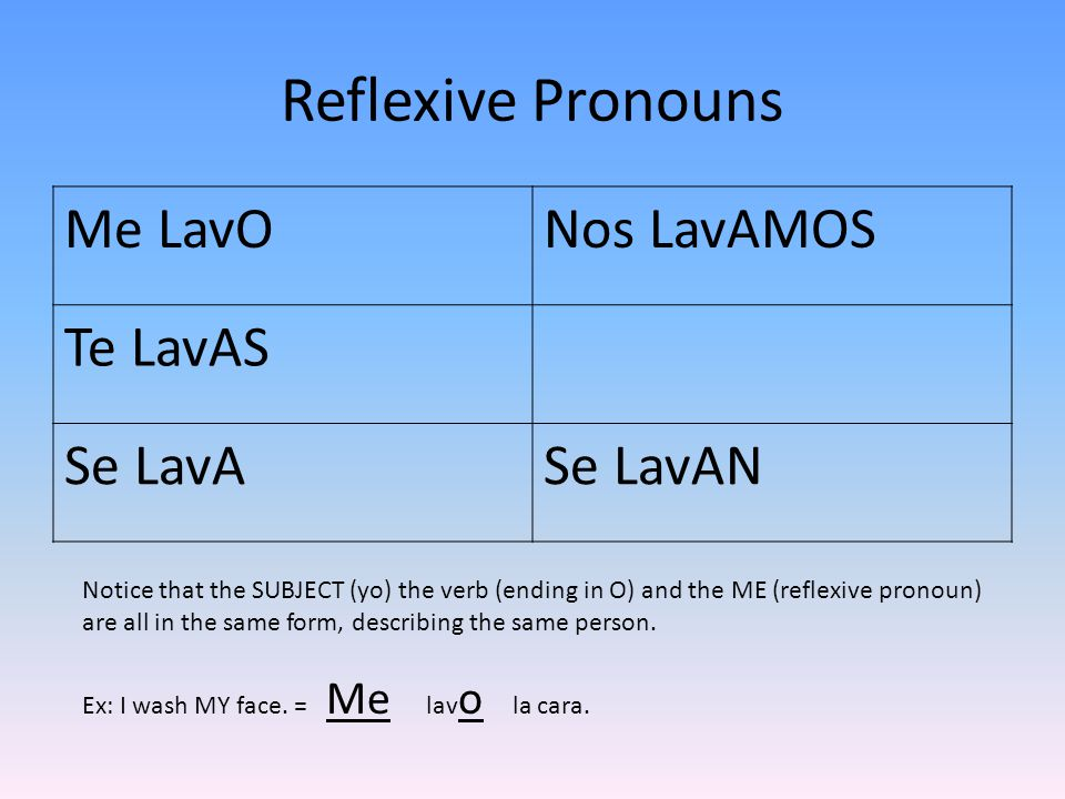Reflexive Pronouns Me LavONos LavAMOS Te LavAS Se LavASe LavAN Notice that the SUBJECT (yo) the verb (ending in O) and the ME (reflexive pronoun) are all in the same form, describing the same person.