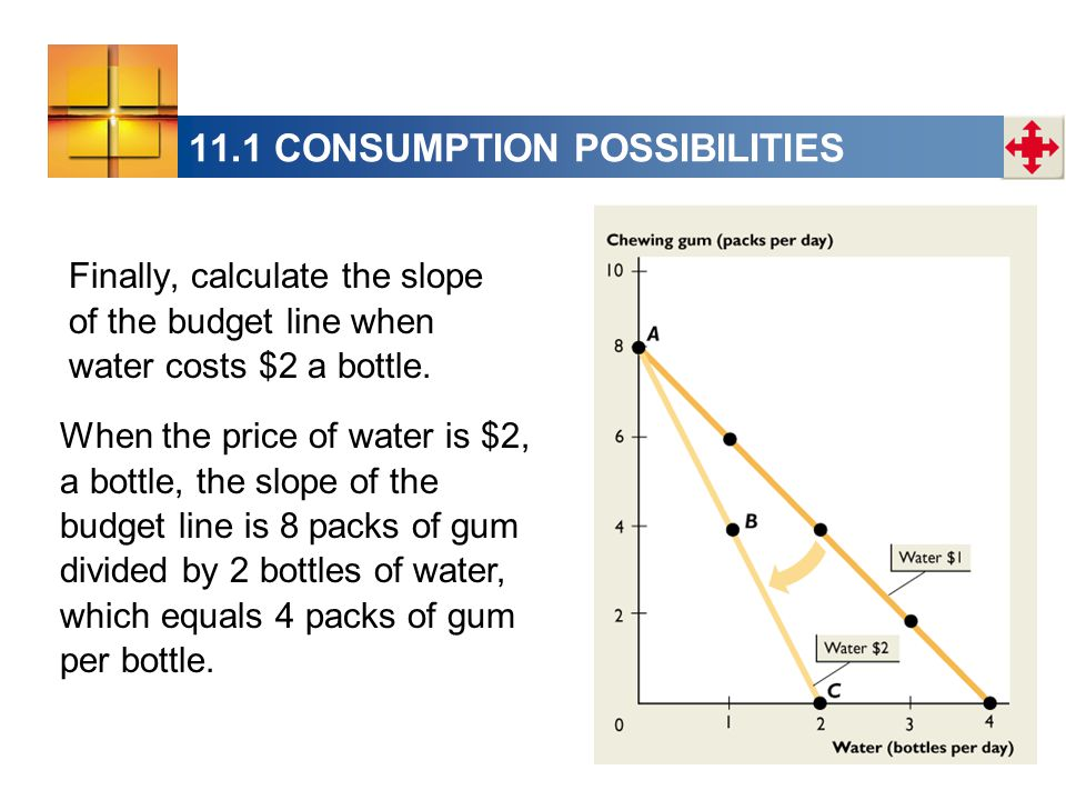 11.1 CONSUMPTION POSSIBILITIES When the price of water is $2, a bottle, the slope of the budget line is 8 packs of gum divided by 2 bottles of water, which equals 4 packs of gum per bottle.