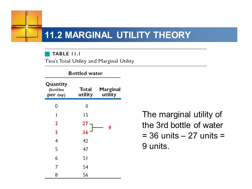 11.2 MARGINAL UTILITY THEORY The marginal utility of the 3rd bottle of water = 36 units – 27 units = 9 units.