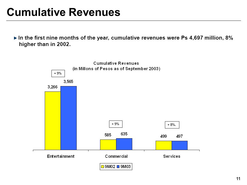 Cumulative Revenues 11 In the first nine months of the year, cumulative revenues were Ps 4,697 million, 8% higher than in 2002.