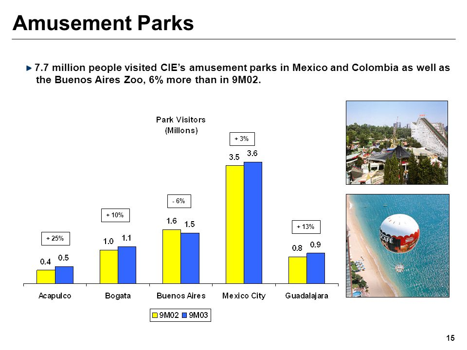 Amusement Parks 15 7.7 million people visited CIE's amusement parks in Mexico and Colombia as well as the Buenos Aires Zoo, 6% more than in 9M02.