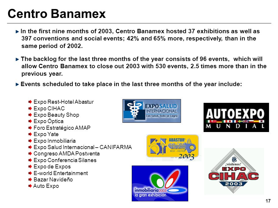 Centro Banamex In the first nine months of 2003, Centro Banamex hosted 37 exhibitions as well as 397 conventions and social events; 42% and 65% more, respectively, than in the same period of 2002.