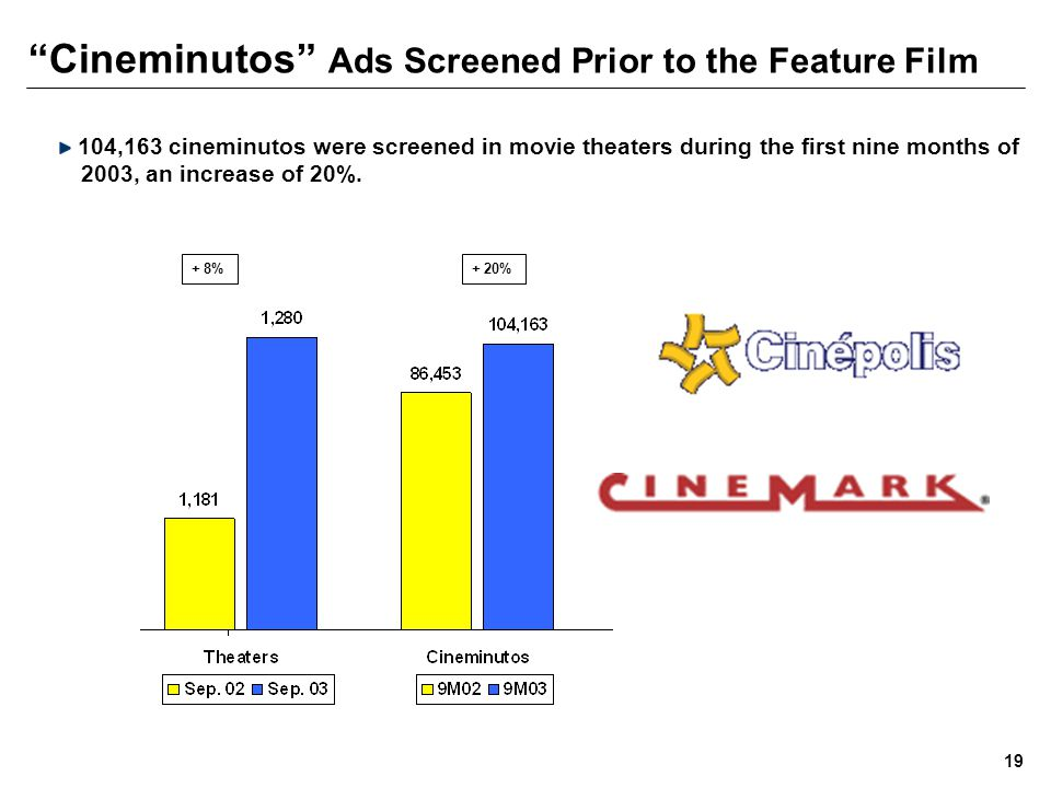 Cineminutos Ads Screened Prior to the Feature Film 104,163 cineminutos were screened in movie theaters during the first nine months of 2003, an increase of 20%.