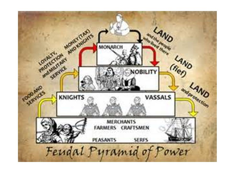 Printable Worksheets feudalism worksheets Middle Ages Feudalism and the Manor Economy Lesson ppt download