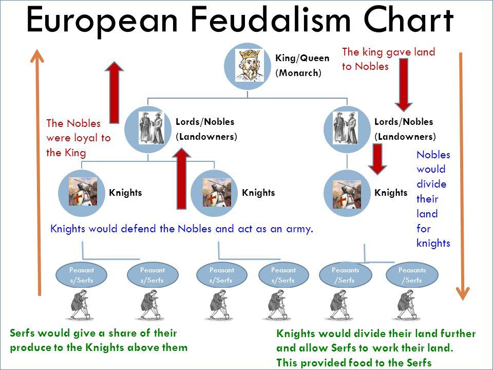 Worksheets Feudalism Worksheet feudalism europe title role loyal to himself kingqueen monarch lordsnobles landowners knights lordsnobles