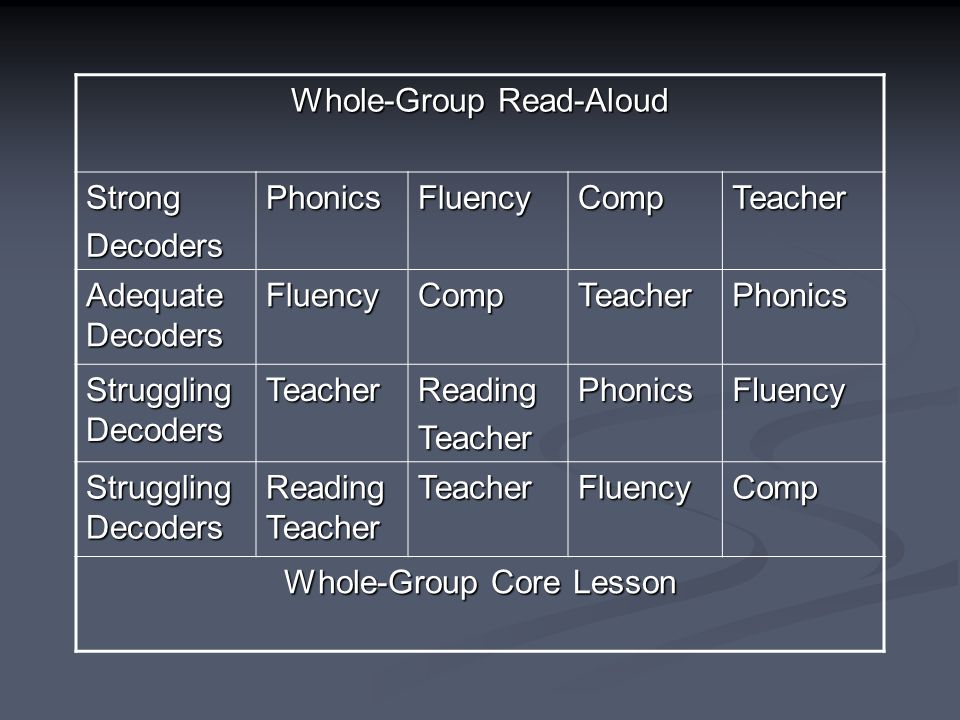 Whole-Group Read-Aloud StrongDecodersPhonicsFluencyCompTeacher Adequate Decoders FluencyCompTeacherPhonics Struggling Decoders TeacherReadingTeacherPhonicsFluency Reading Teacher TeacherFluencyComp Whole-Group Core Lesson