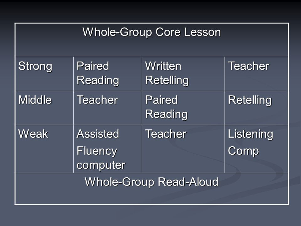 Whole-Group Core Lesson Strong Paired Reading Written Retelling Teacher MiddleTeacher Paired Reading Retelling WeakAssisted Fluency computer TeacherListeningComp Whole-Group Read-Aloud