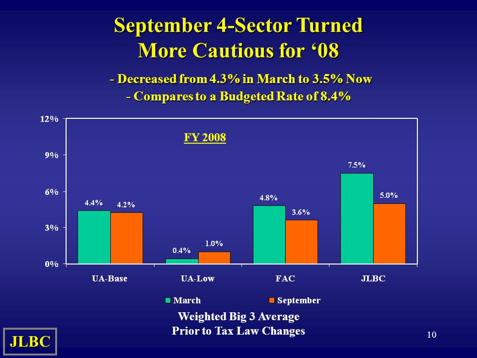 10 September 4-Sector Turned More Cautious for '08 - Decreased from 4.3% in March to 3.5% Now - Compares to a Budgeted Rate of 8.4% JLBC Weighted Big 3 Average Prior to Tax Law Changes FY 2008