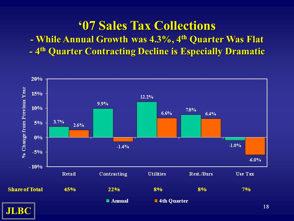 18 '07 Sales Tax Collections - While Annual Growth was 4.3%, 4 th Quarter Was Flat - 4 th Quarter Contracting Decline is Especially Dramatic JLBC Share of Total45%8%22%7%8%