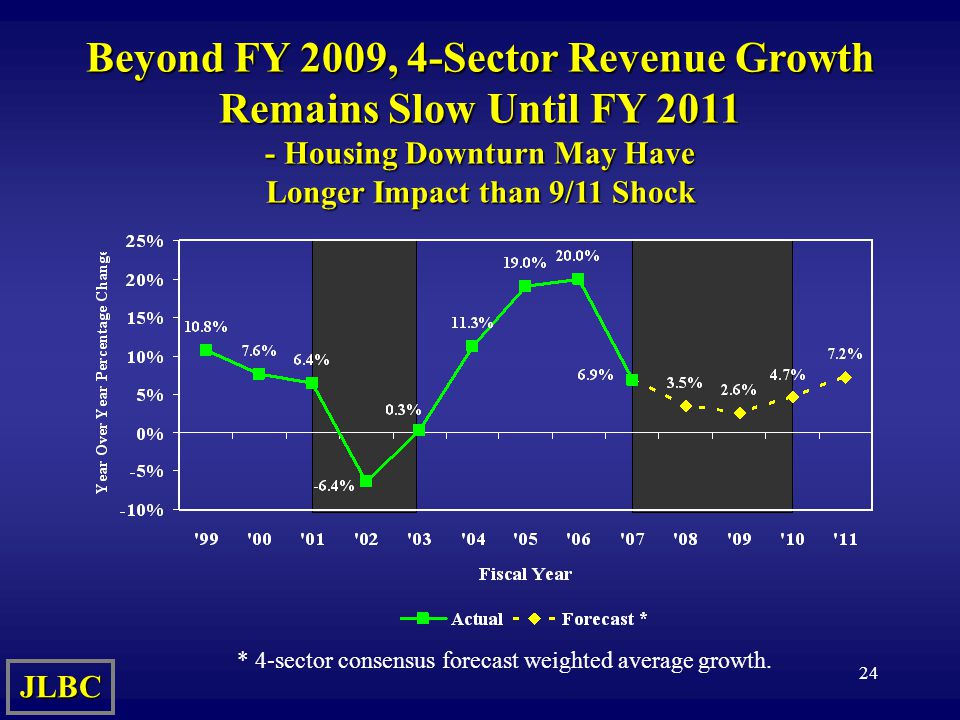 24 Beyond FY 2009, 4-Sector Revenue Growth Remains Slow Until FY Housing Downturn May Have Longer Impact than 9/11 Shock JLBC * 4-sector consensus forecast weighted average growth.
