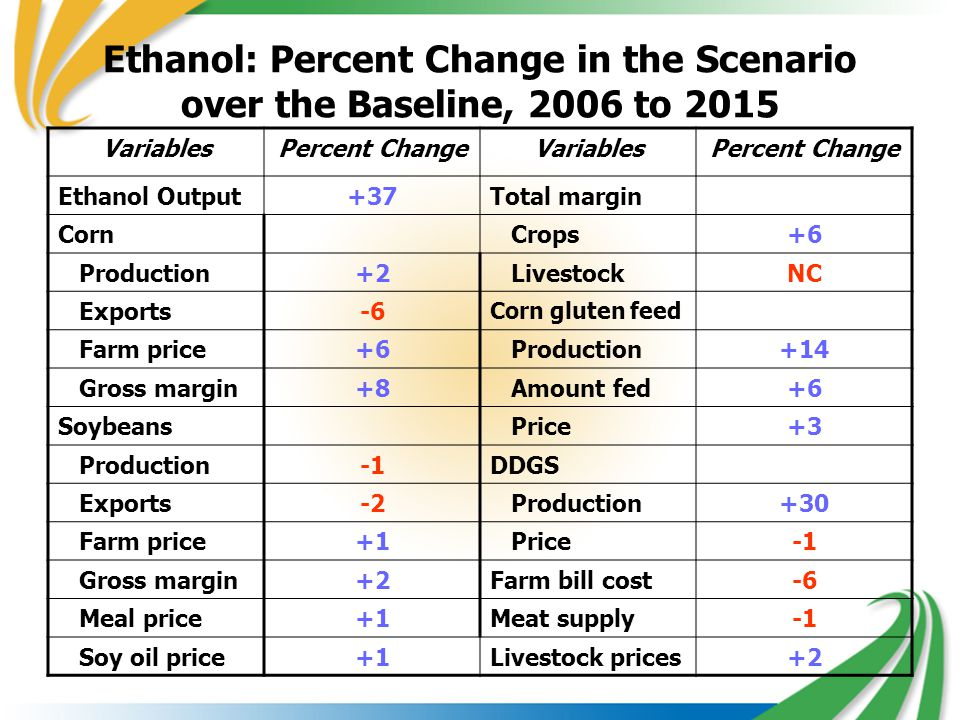 Ethanol: Percent Change in the Scenario over the Baseline, 2006 to 2015 VariablesPercent ChangeVariablesPercent Change Ethanol Output+37Total margin Corn Crops+6 Production+2 LivestockNC Exports-6 Corn gluten feed Farm price+6 Production+14 Gross margin+8 Amount fed+6 Soybeans Price+3 ProductionDDGS Exports-2 Production+30 Farm price+1 Price Gross margin+2Farm bill cost-6 Meal price+1Meat supply Soy oil price+1Livestock prices+2