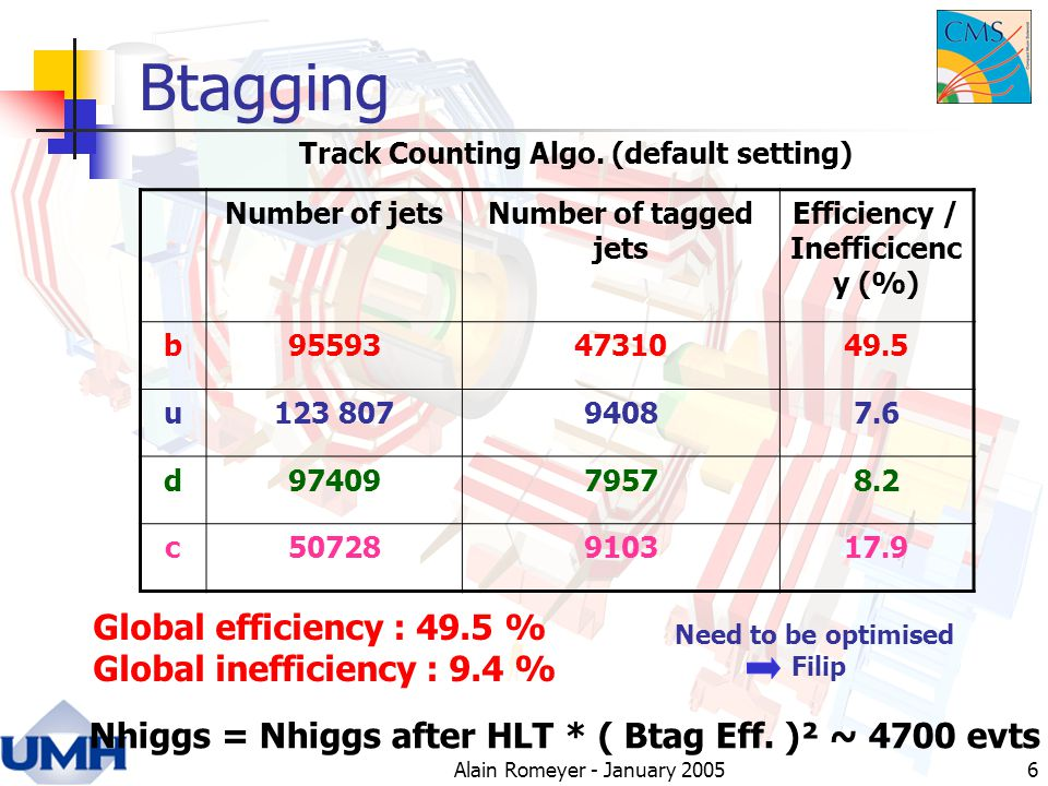 Alain Romeyer - January Btagging Number of jetsNumber of tagged jets Efficiency / Inefficicenc y (%) b u d c Global efficiency : 49.5 % Global inefficiency : 9.4 % Nhiggs = Nhiggs after HLT * ( Btag Eff.