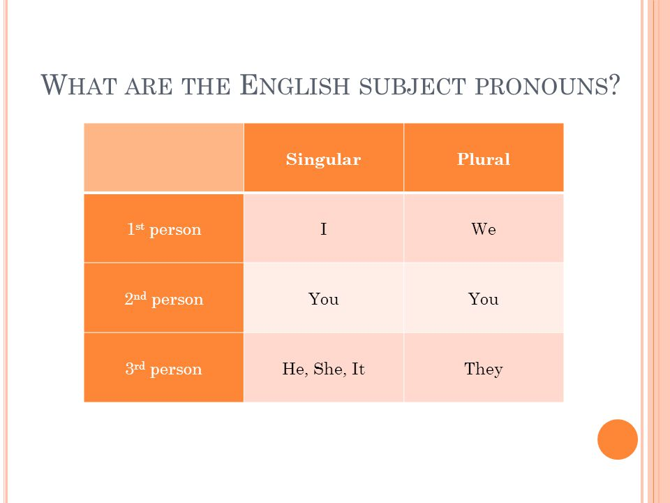 W HAT ARE THE E NGLISH SUBJECT PRONOUNS .