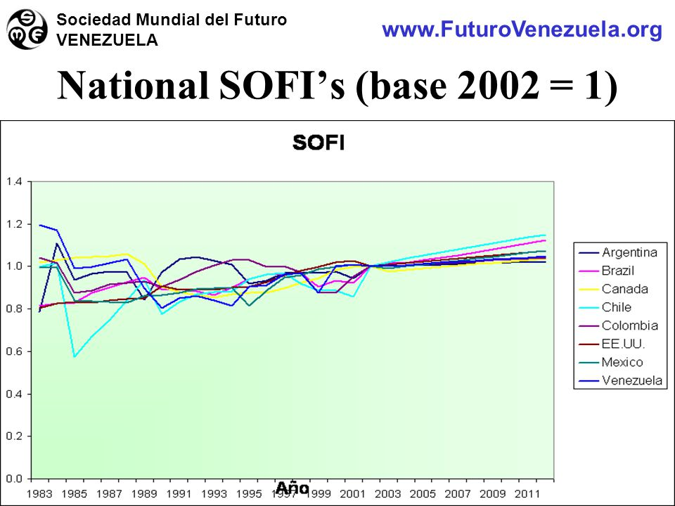 National SOFI's (base 2002 = 1) www.FuturoVenezuela.org Sociedad Mundial del Futuro VENEZUELA