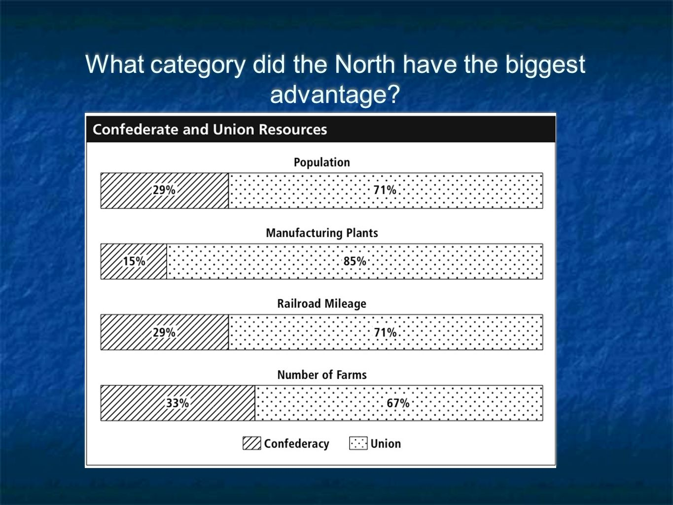 What category did the North have the biggest advantage