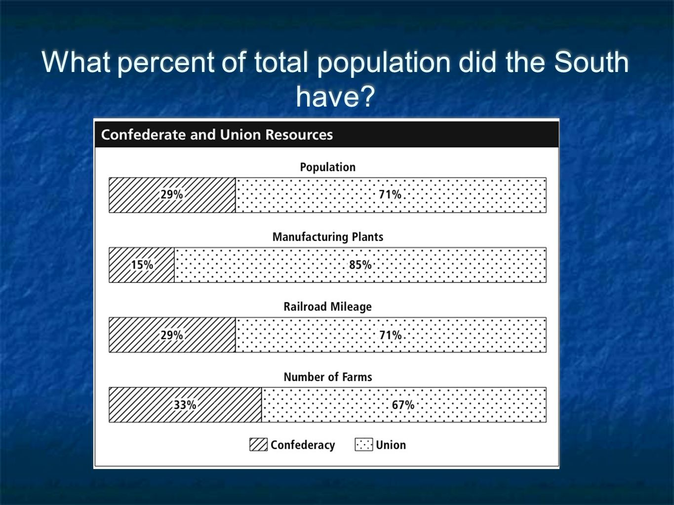 What percent of total population did the South have