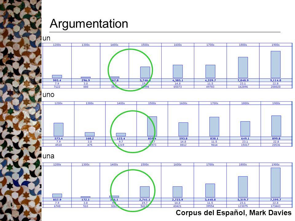Argumentation un uno una Corpus del Español, Mark Davies