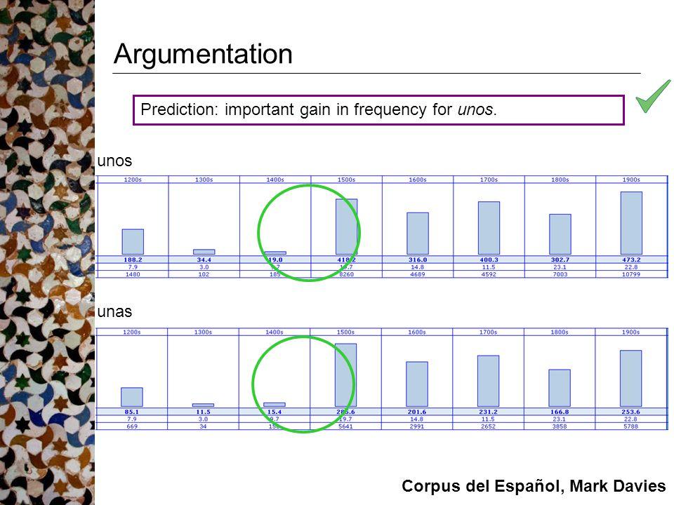 Argumentation unos Prediction: important gain in frequency for unos. unas Corpus del Español, Mark Davies