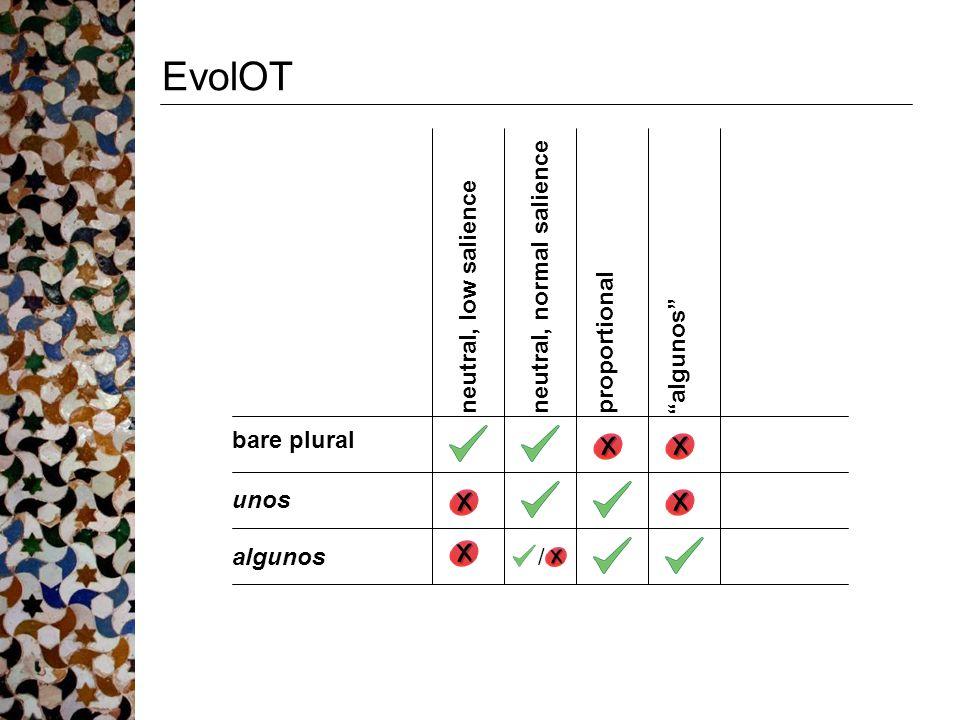 """EvolOT bare plural unos algunos neutral, low salience neutral, normal salience proportional """"algunos"""" /"""