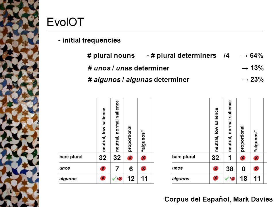 EvolOT # plural nouns- # plural determiners→ 64% # algunos / algunas determiner → 23% # unos / unas determiner → 13% 32 76 1211 321 380 1811 - initial