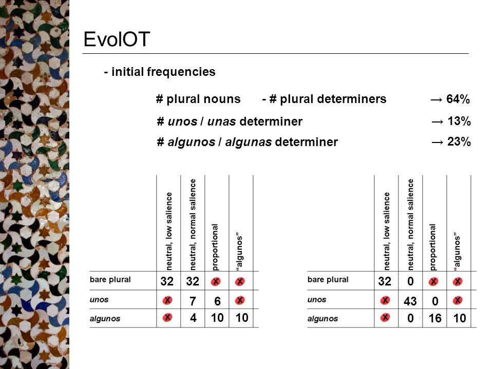 EvolOT # plural nouns- # plural determiners→ 64% # algunos / algunas determiner → 23% # unos / unas determiner → 13% 32 76 10 320 430 1610 4 0 - initi