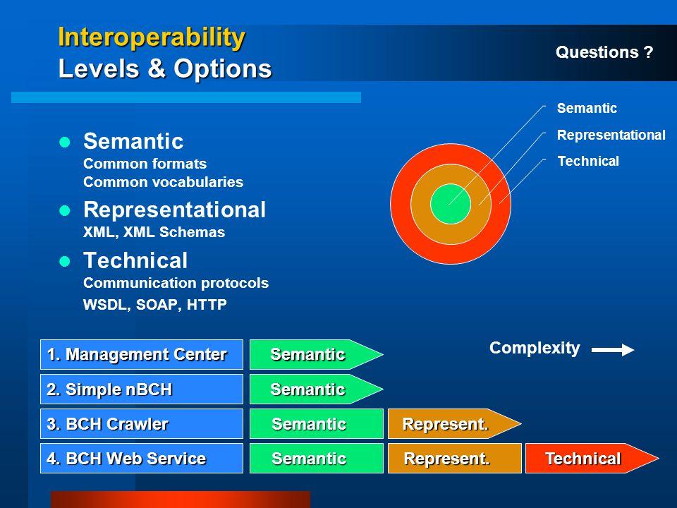 Interoperability Levels & Options Semantic Common formats Common vocabularies Representational XML, XML Schemas Technical Communication protocols WSDL, SOAP, HTTP Semantic Representational TechnicalSemantic Semantic SemanticRepresent.Technical 2.