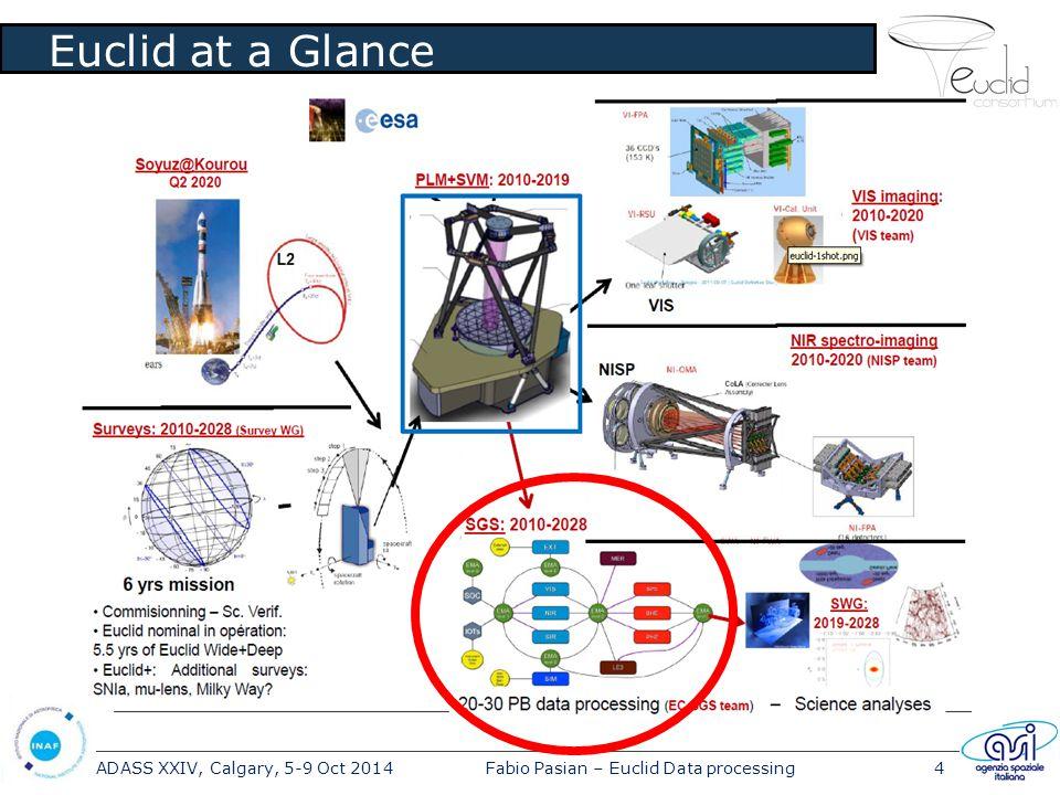 ADASS XXIV, Calgary, 5-9 Oct 2014Fabio Pasian – Euclid Data processing4 Euclid at a Glance