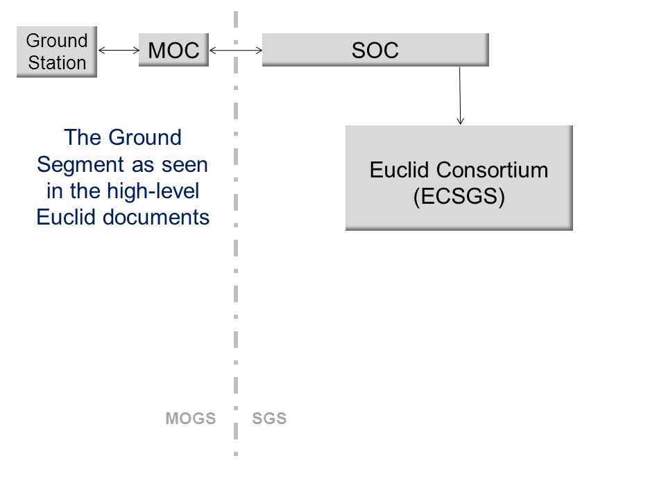 ADASS XXIV, Calgary, 5-9 Oct 2014Fabio Pasian – Euclid Data processing6 LE1 SOC MOC The Ground Segment as seen in the high-level Euclid documents Eucl
