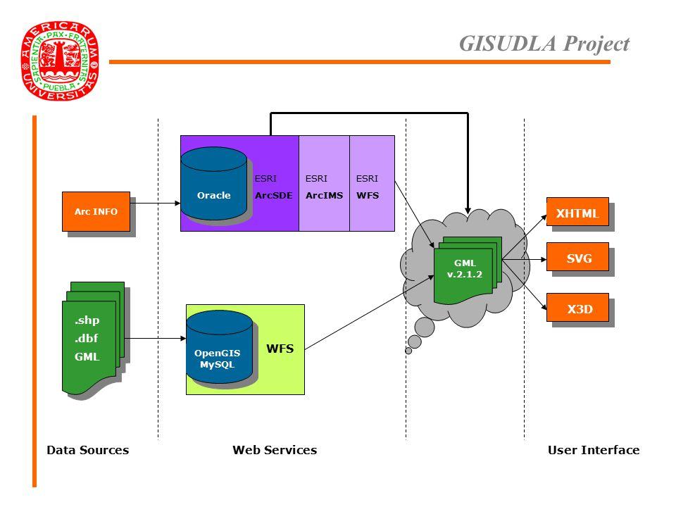 GISUDLA Project Arc INFO.shp.dbf GML GML v.2.1.2 XHTML SVG X3D OpenGIS MySQL Oracle WFS ESRI ArcSDE ESRI ArcIMS ESRI WFS Data SourcesWeb ServicesUser Interface