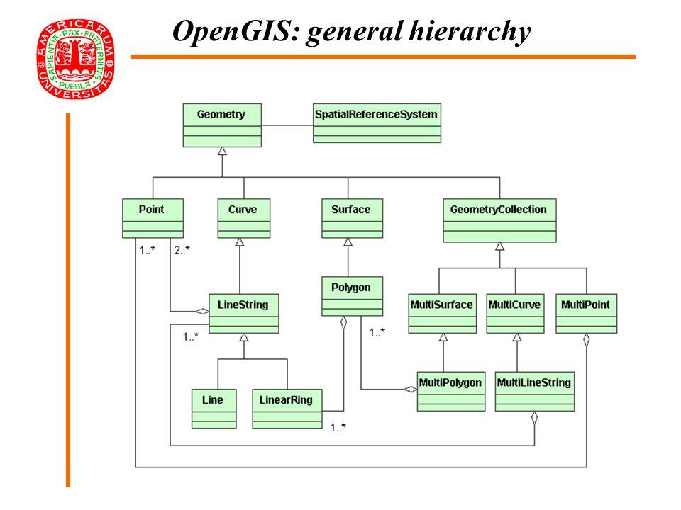 Metadata Digital Layer Access