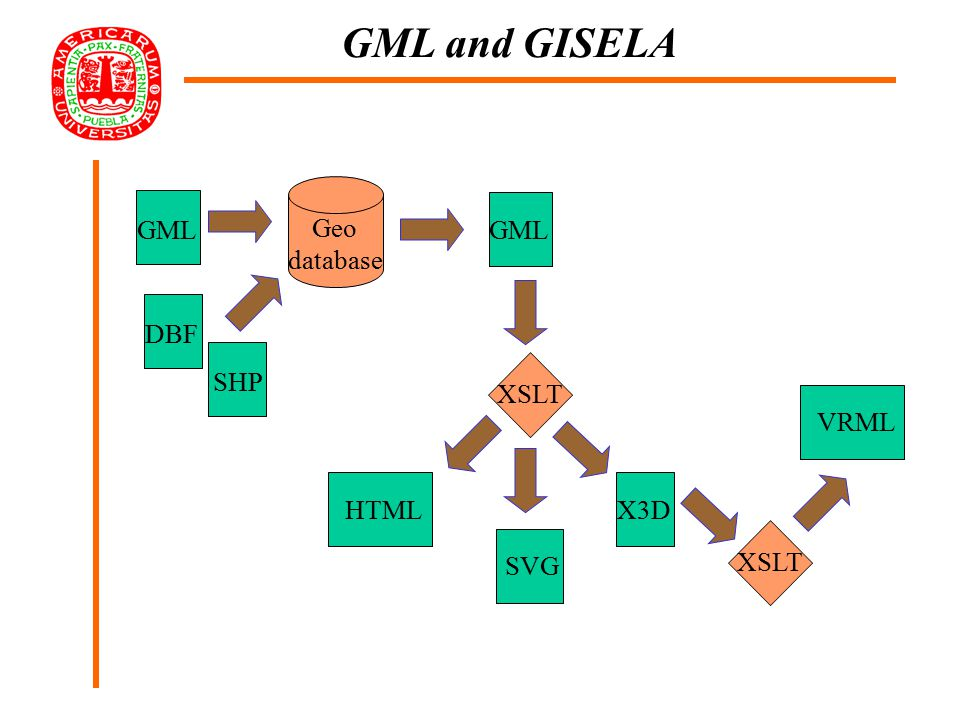 WFS GML WFS GML => Geo-Web Geo-data A Geo-data C WFS: general scheme Geo-data B