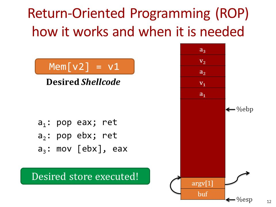 Return-Oriented Programming (ROP) how it works and when it is needed 12 Desired Shellcode Mem[v2] = v1 … argv argc return addr caller's ebp buf (64 by