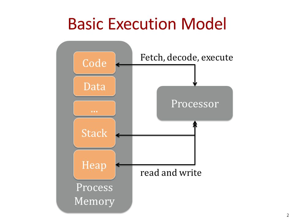 Basic Execution Model 2 Process Memory Stack Heap Processor Fetch, decode, execute read and write Code Data...