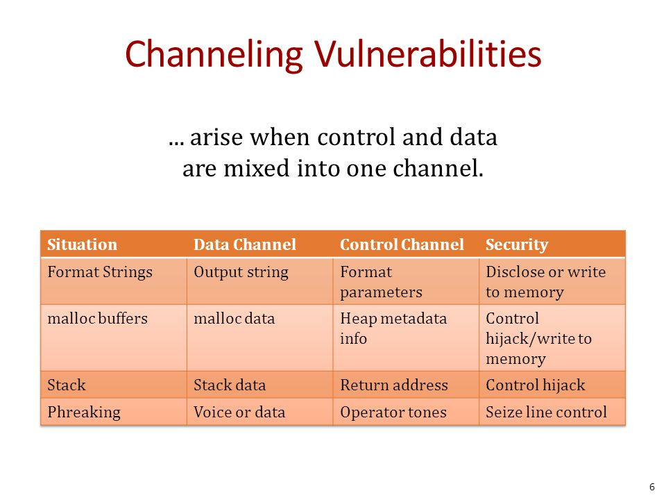Channeling Vulnerabilities... arise when control and data are mixed into one channel. 6