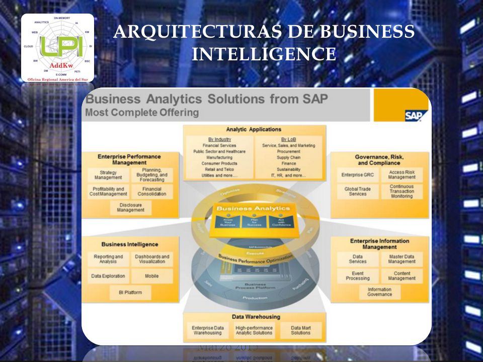 Marzo 2015 ARQUITECTURAS DE BUSINESS INTELLIGENCE