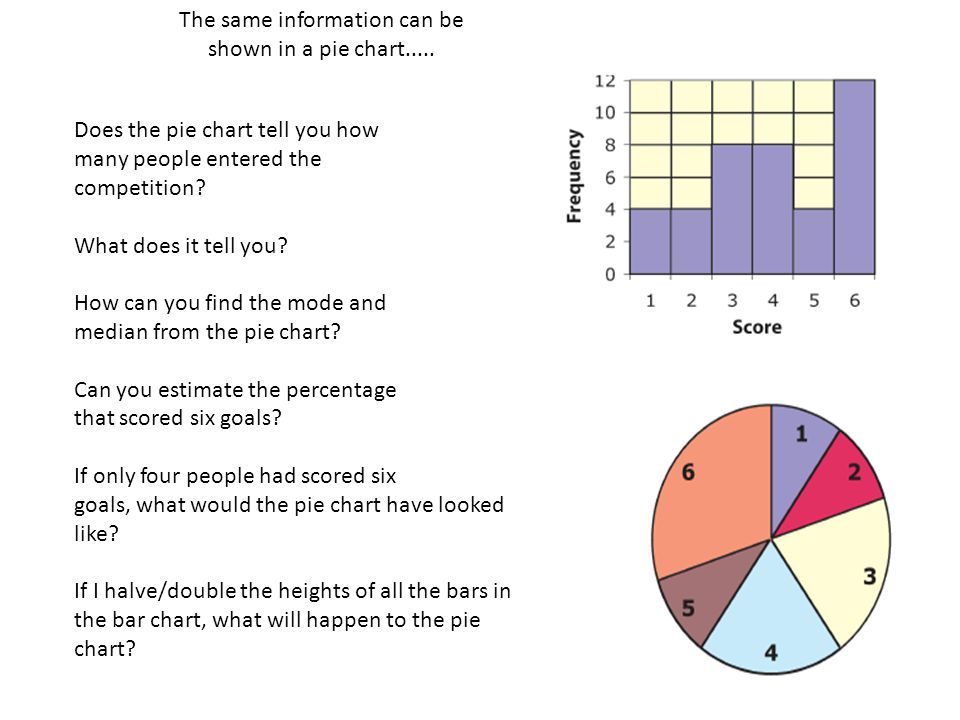 The same information can be shown in a pie chart.....