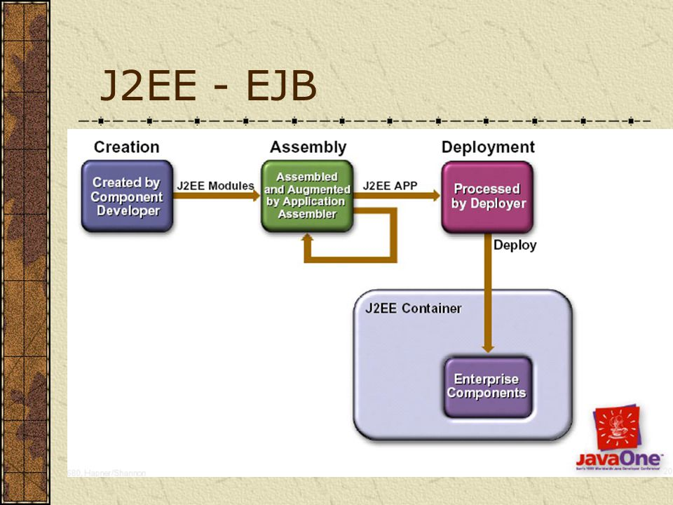 J2EE - EJB
