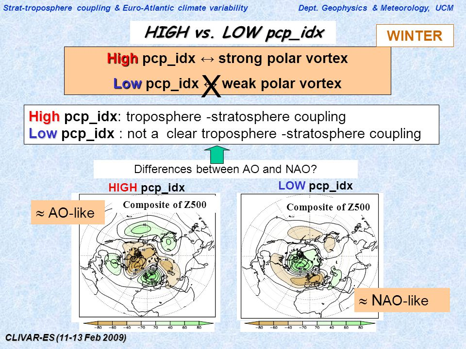 CLIVAR-ES (11-13 Feb 2009) Strat-troposphere coupling & Euro-Atlantic climate variability Dept. Geophysics & Meteorology, UCM High High pcp_idx ↔ stro
