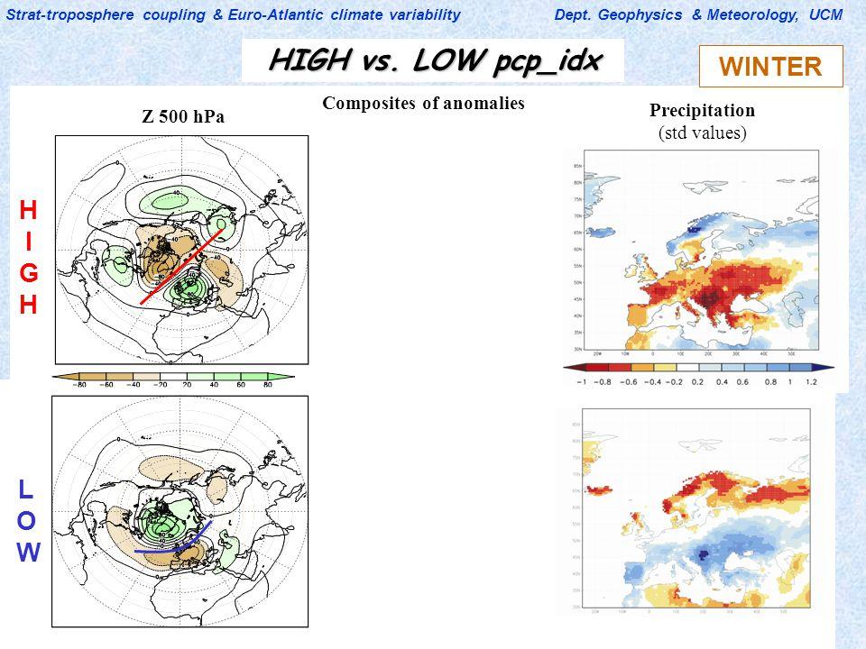 CLIVAR-ES (11-13 Feb 2009) Strat-troposphere coupling & Euro-Atlantic climate variability Dept. Geophysics & Meteorology, UCM Composites of anomalies