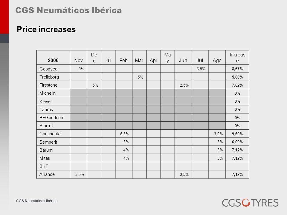CGS Neumáticos Ibérica Price increases CGS Neumáticos Ibérica 2006Nov De cJuFebMarApr Ma yJunJulAgo Increas e Goodyear 5% 3,5% 8,67% Trelleborg 5% 5,0