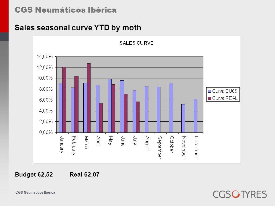 CGS Neumáticos Ibérica Sales seasonal curve YTD units Budget & Real 99,45%
