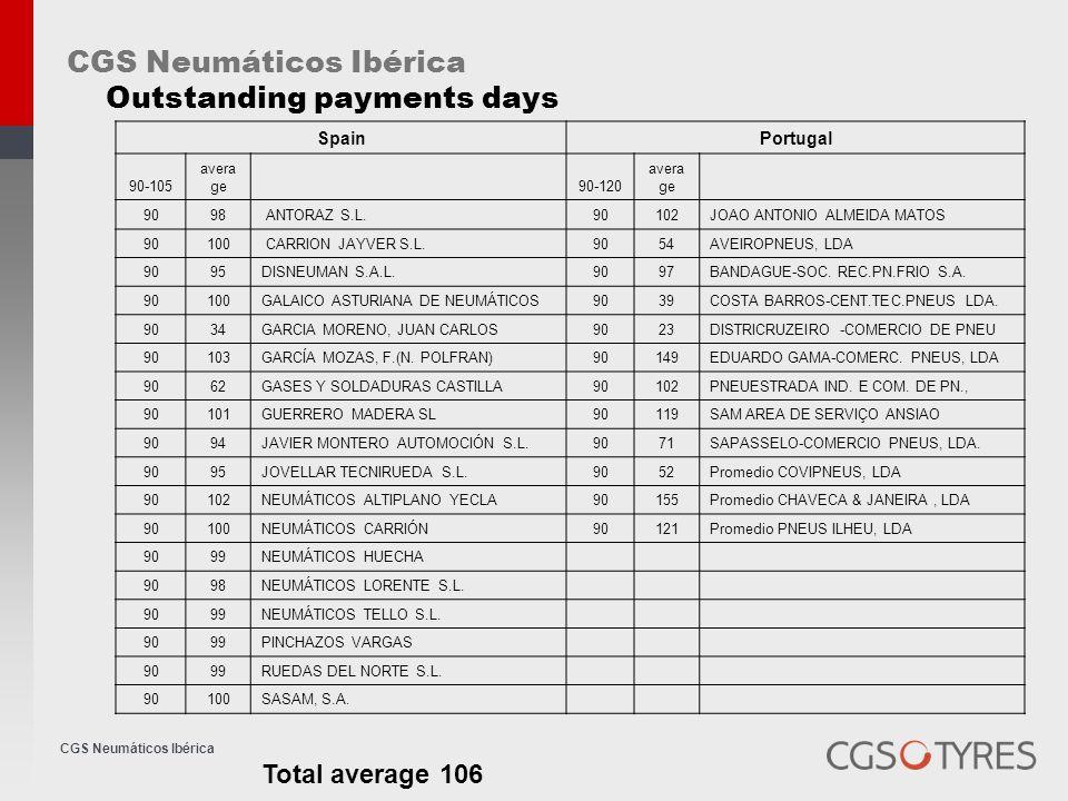 CGS Neumáticos Ibérica Outstanding payments days SpainPortugal 90-105 avera ge 90-120 avera ge 9098 ANTORAZ S.L.90102JOAO ANTONIO ALMEIDA MATOS 90100