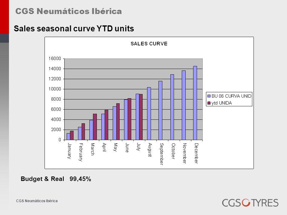 CGS Neumáticos Ibérica Sales seasonal curve YTD NNS Budget & Real 96,41%