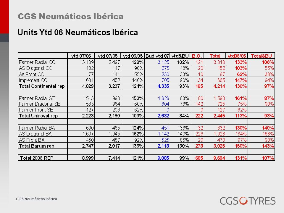 CGS Neumáticos Ibérica GOOD YEAR Huge problems in sales Technical problems in OE last year Their customer service policy last year was terrible The market knows the sales situation of the agriculture division Very aggressive discount campaign New staff organization in September ( Commercial division GY-Dunlop ) Organization : 6 people in the field ( all employed ) 8 people internal Competitors premium brand
