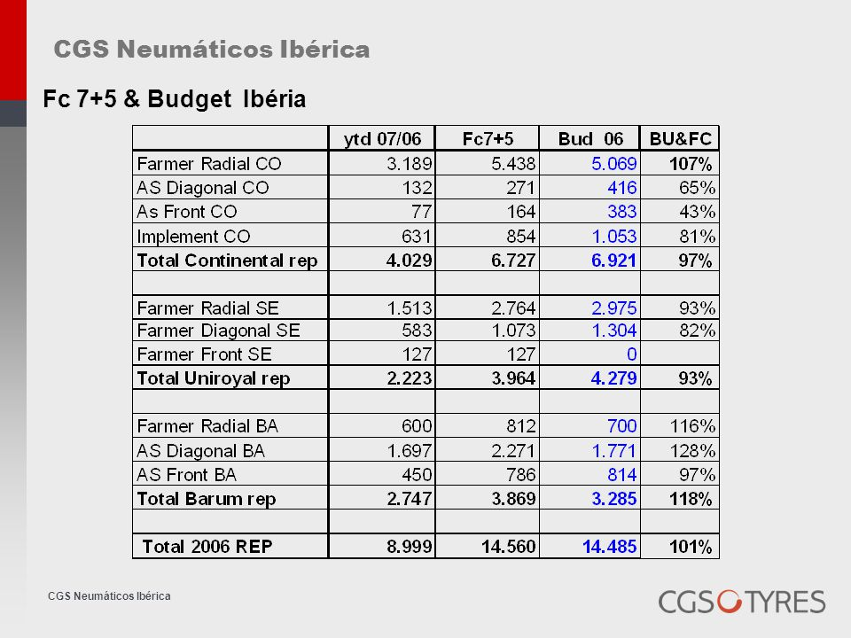 CGS Neumáticos Ibérica CO Front CO- Price level too high against cheap competition Bias CO- 9,5 24 bud-110 sales 0 overruled budget row crop radial 345/85R48 bud-229 sales 16 overruled budget SE Bias 16,9 - 28bud-90sales-0 16,9 - 30bud-300sales-0 NO Availability 13,6 - 36bud-69sales-0 Radial No tyres in 6 month in 38 .