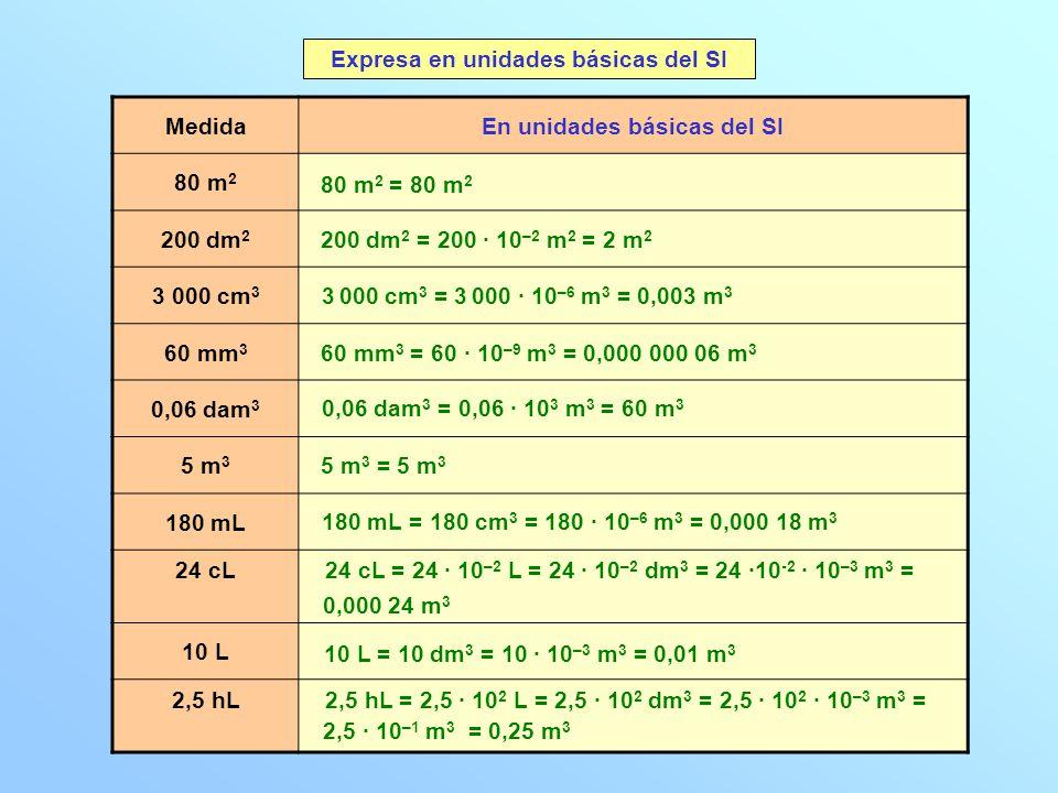 MedidaEn unidades básicas del SI 80 m 2 200 dm 2 3 000 cm 3 60 mm 3 0,06 dam 3 5 m 3 180 mL 24 cL 10 L 2,5 hL Expresa en unidades básicas del SI 80 m