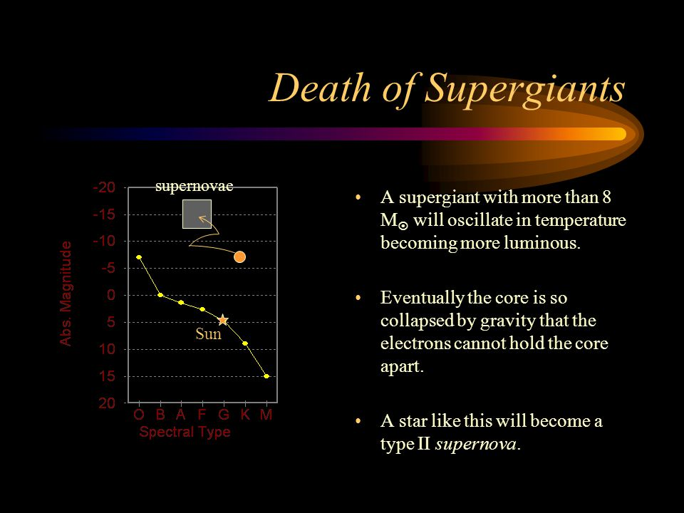 Death of Supergiants A supergiant with more than 8 M  will oscillate in temperature becoming more luminous.
