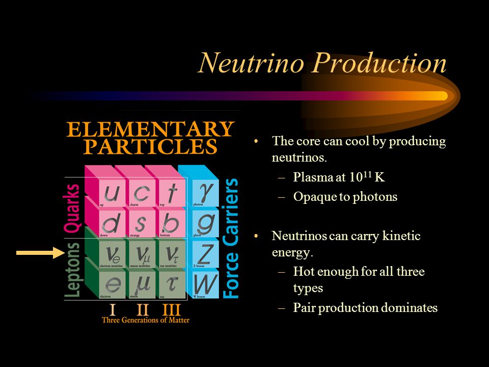 Neutrino Production The core can cool by producing neutrinos.