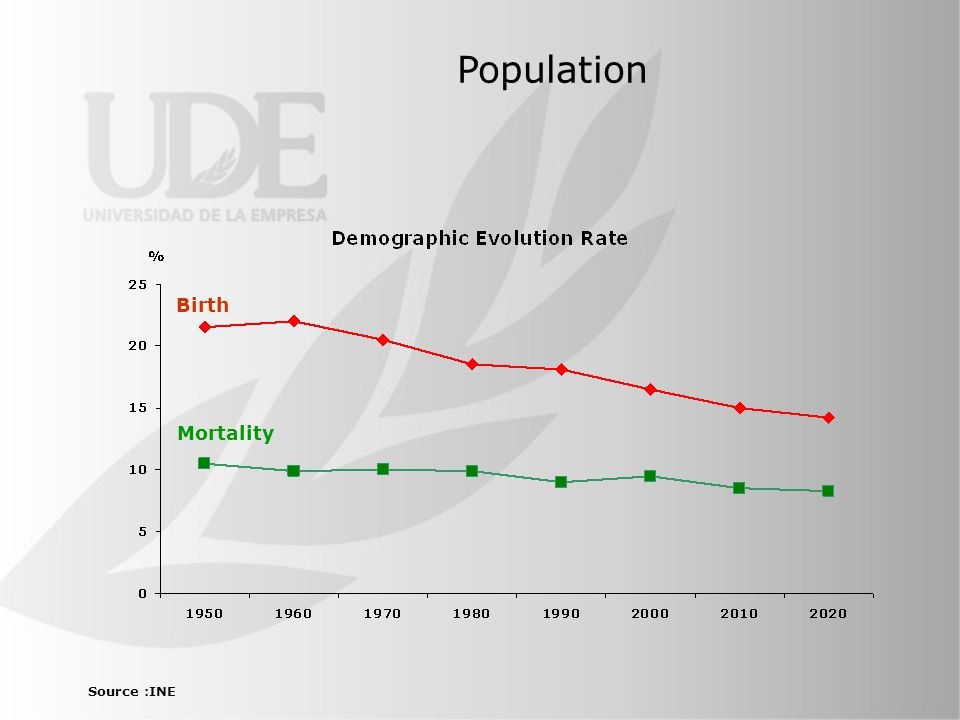 Population Birth Mortality Source :INE