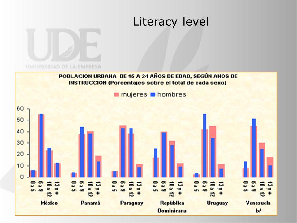 Literacy level